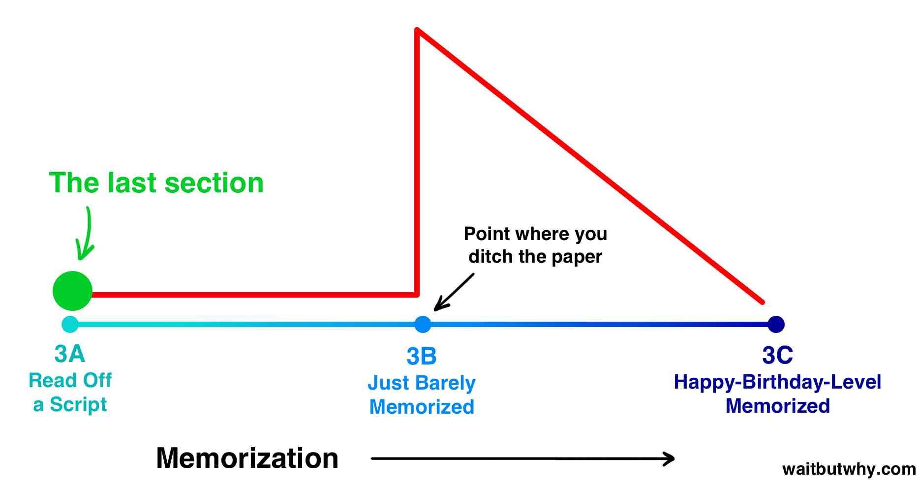 Memorization risk graph 3