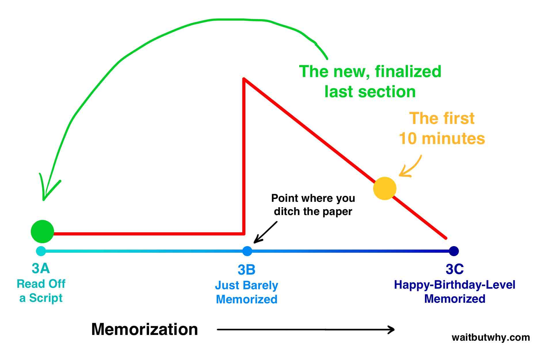 memorization spectrum with the first ten minutes almost happy-birthday but the new finalized last section still at read off a script