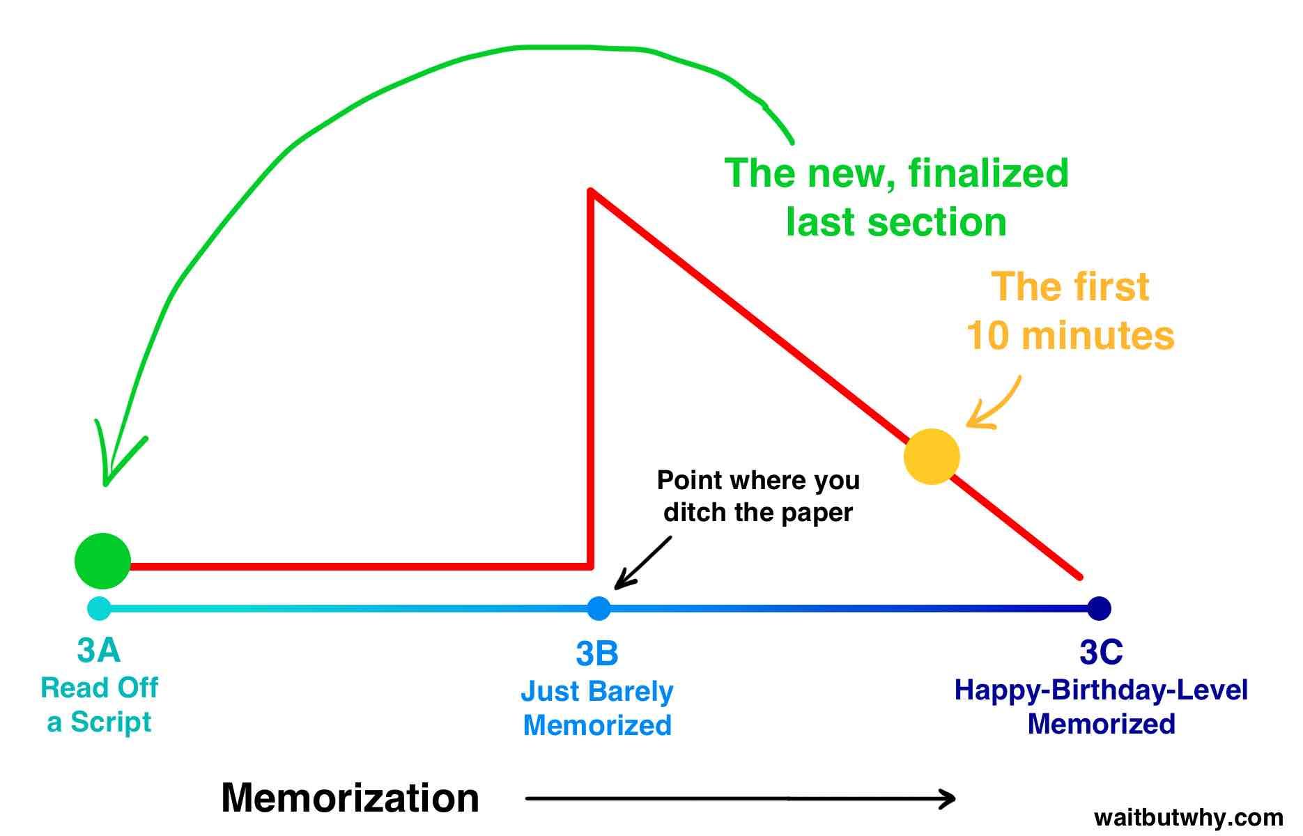 Memorization risk graph 4