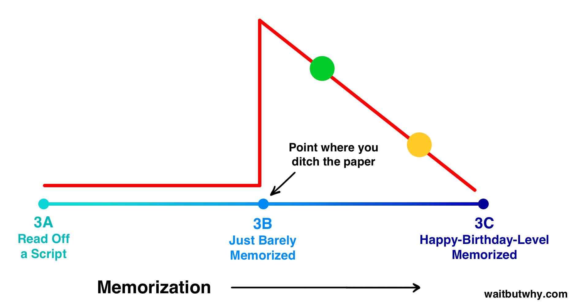 Memorization risk graph 5