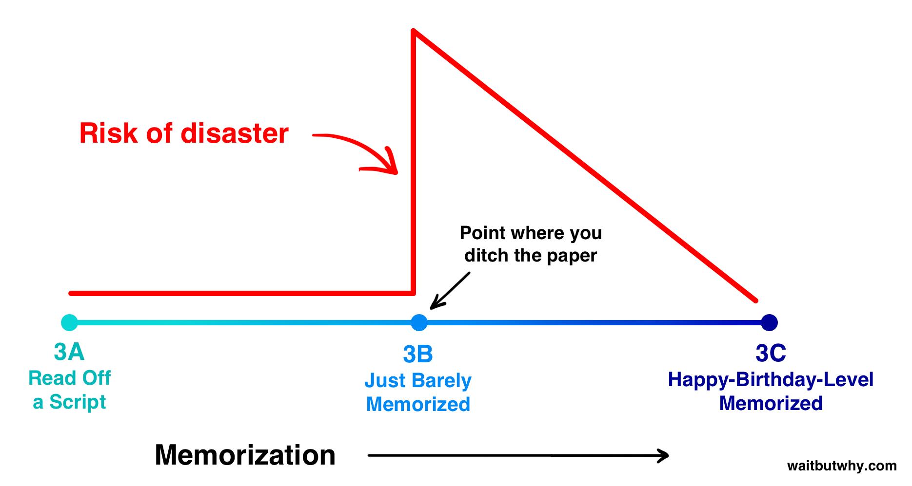 Memorization risk graph where just barely memorized has the highest risk of disaster