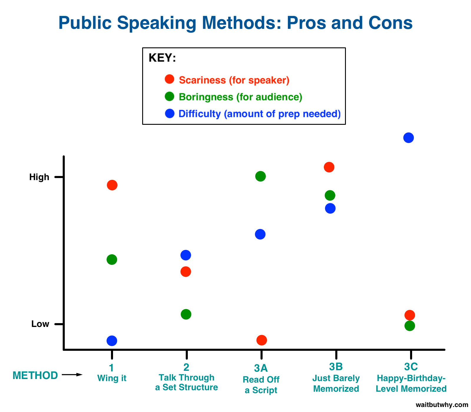 pros and cons of each speaking method plotted on a chart: winging it is the least difficult but most scary, fully memorized is the most difficult and least scary