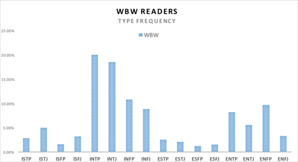 MBTI survey results showing frequency of each type among WBW readers with INTP and INTJ being the most common answer