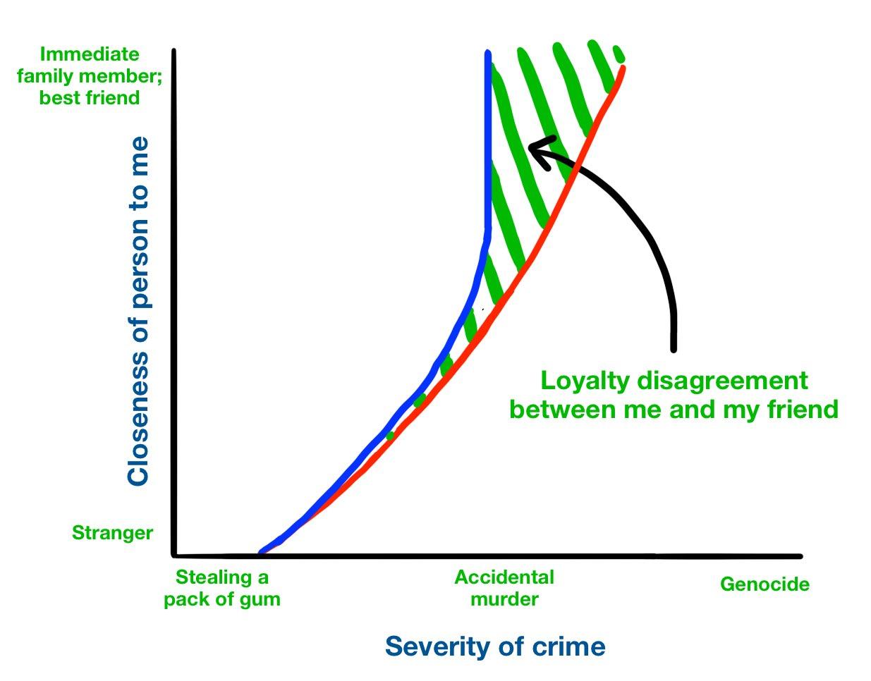 Both graph