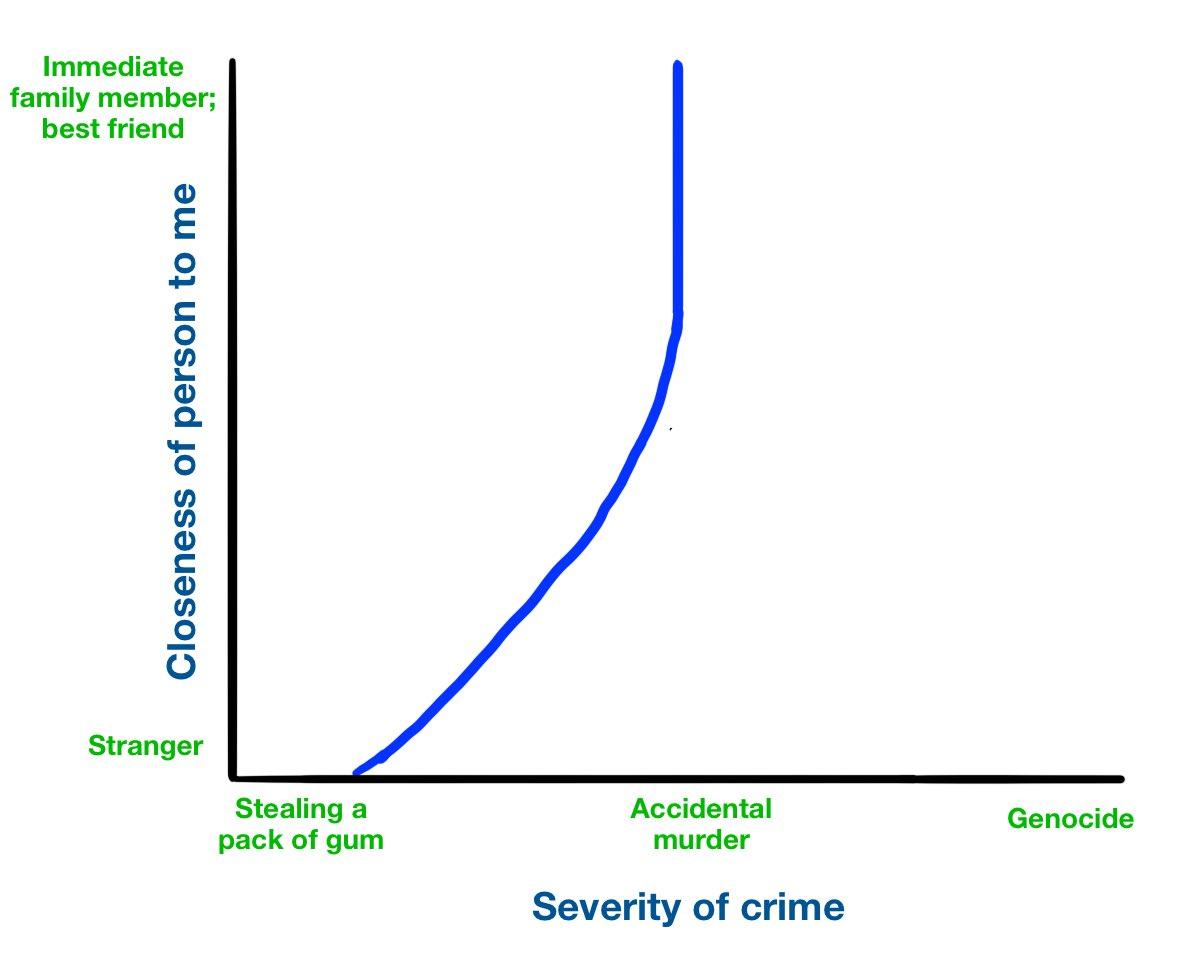 Friend graph