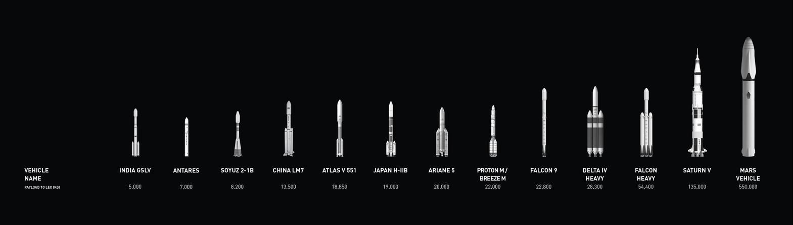 rocket-lineup