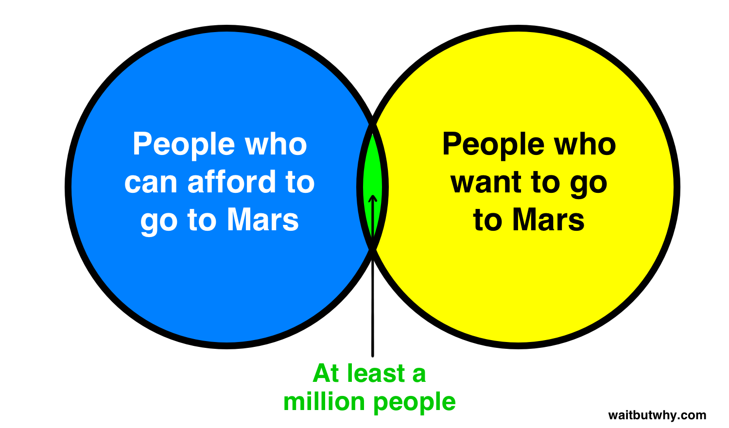 Blue circle: People who can afford to go to Mars. Yellow circle: People who want to go to Mars. Green intersection: At least a million people