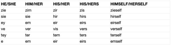 List of modern gender-neutral pronouns. Ex: zie, zim, zir, zis, zieself