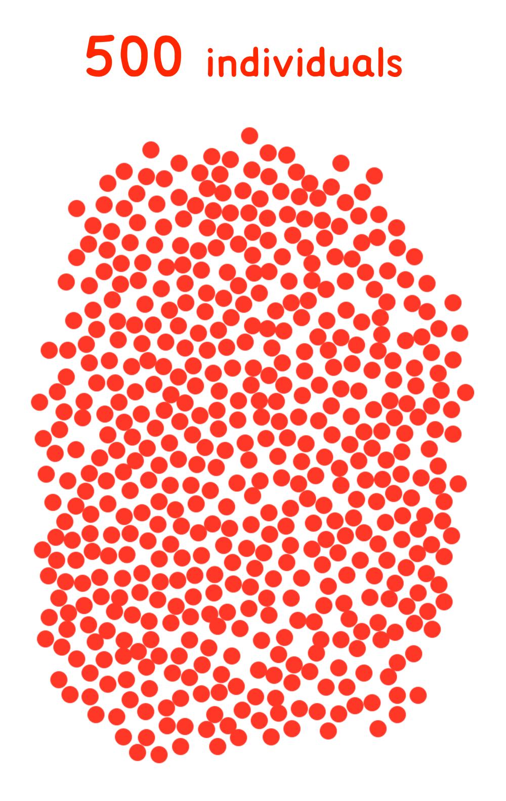 500 indivi