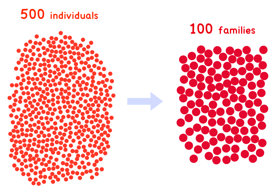100 families as slightly darker and larger red dots