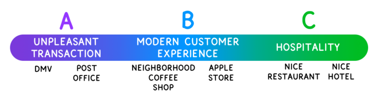 Horizontal spectrum. From left to right: Point A (Unpleasant transaction): DMV, post office. Point B (Modern customer experience): Neighborhood coffee shop, Apple store. Point C (Hospitality): Nice restaurant, hotel.