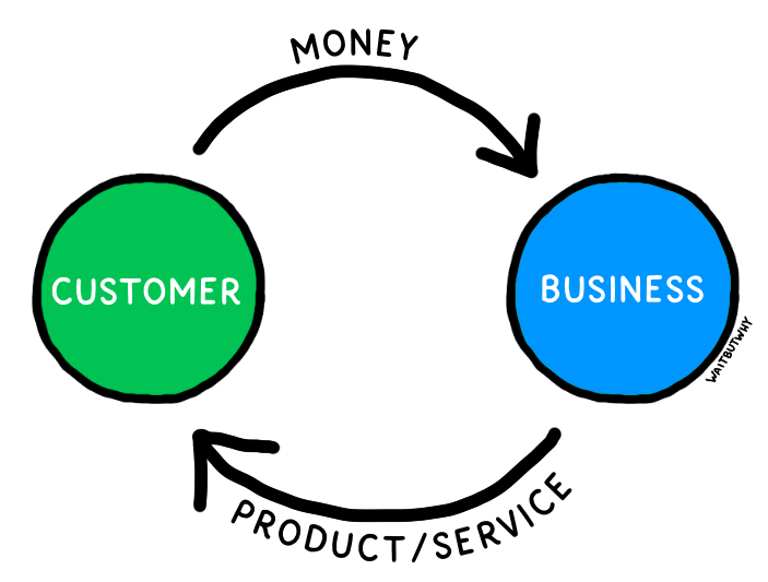 Chart depicting typical relationship between a customer and business: Money flows from the customer to the business, and the product/service flows from the business to the customer.