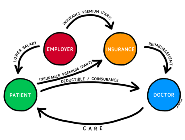 The same chart, but for healthcare. Main components: Patient, employer, insurance, and doctor. The patient gets a lower salary from the employer. The insurance premium comes from both the employer and the patient, then insurance pays the doctor a reimbursement. Meanwhile, the patient pays the deductible / coinsurance to the doctor. The doctor provides care to the patient.